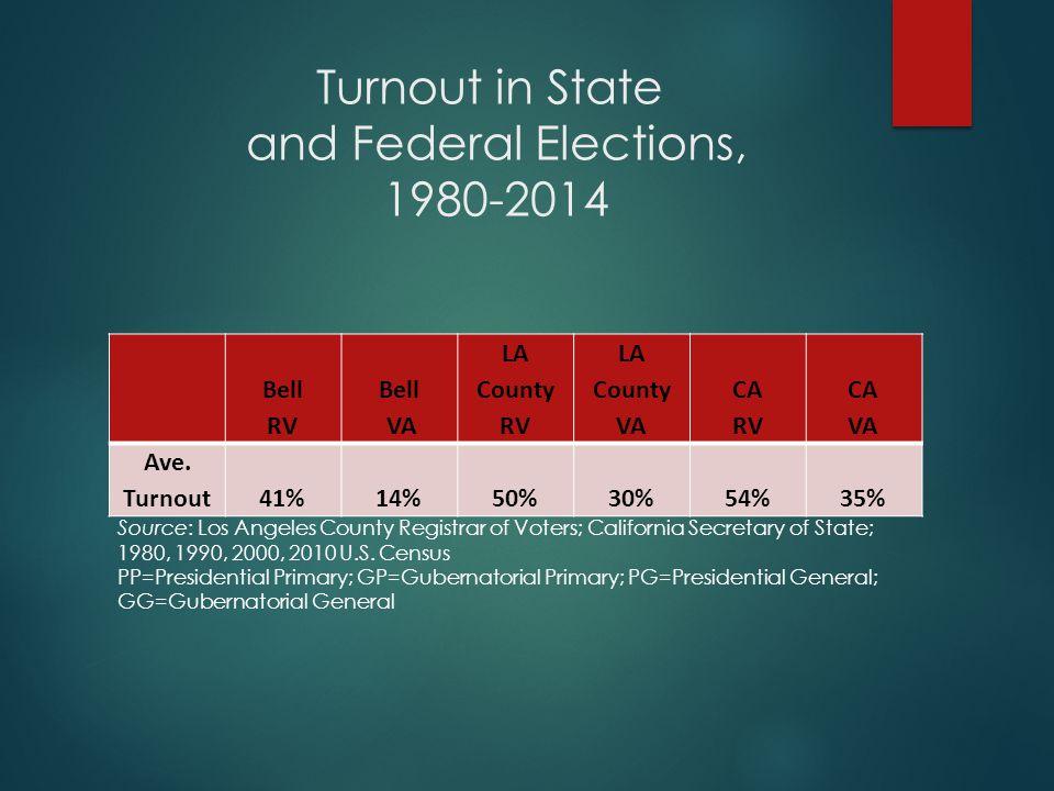 Turnout in State and Federal Elections, 1980-2014 Bell RV Bell VA LA County RV LA County VA CA RV CA VA Ave.