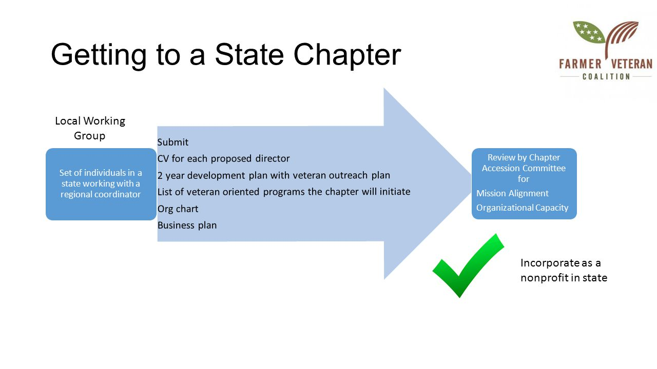 Getting to a State Chapter Set of individuals in a state working with a regional coordinator Submit CV for each proposed director 2 year development plan with veteran outreach plan List of veteran oriented programs the chapter will initiate Org chart Business plan Review by Chapter Accession Committee for Mission Alignment Organizational Capacity Local Working Group Incorporate as a nonprofit in state