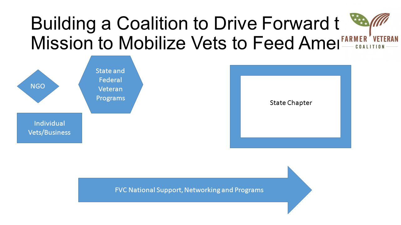 Building a Coalition to Drive Forward the Mission to Mobilize Vets to Feed America NGO State and Federal Veteran Programs Individual Vets/Business State Chapter FVC National Support, Networking and Programs