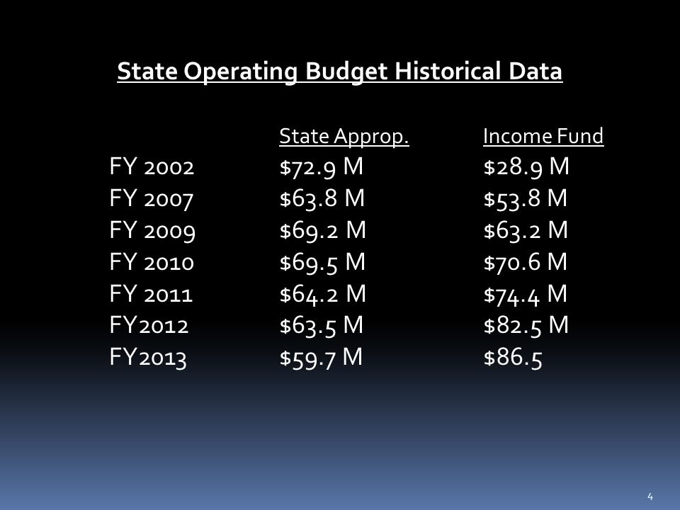 State Operating Budget Historical Data State Approp.Income Fund FY 2002$72.9 M$28.9 M FY 2007$63.8 M$53.8 M FY 2009 $69.2 M$63.2 M FY 2010$69.5 M$70.6 M FY 2011$64.2 M$74.4 M FY2012$63.5 M$82.5 M FY2013$59.7 M$86.5 4