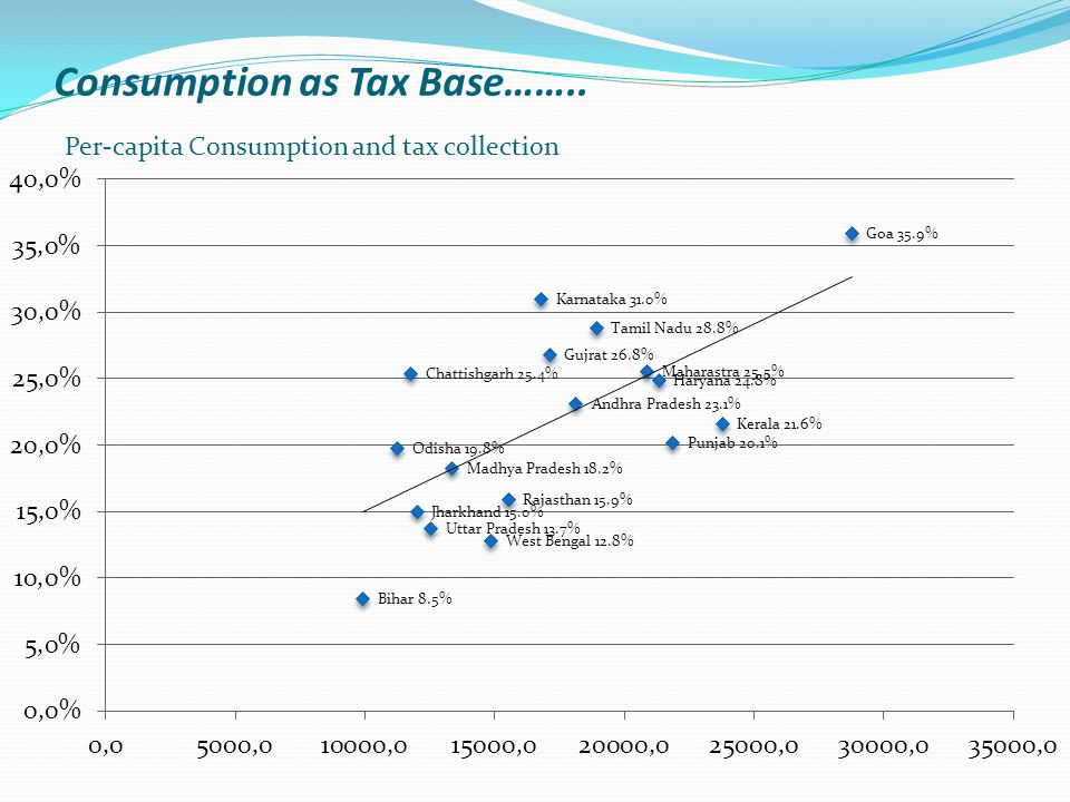 Consumption as Tax Base…….. Per-capita Consumption and tax collection