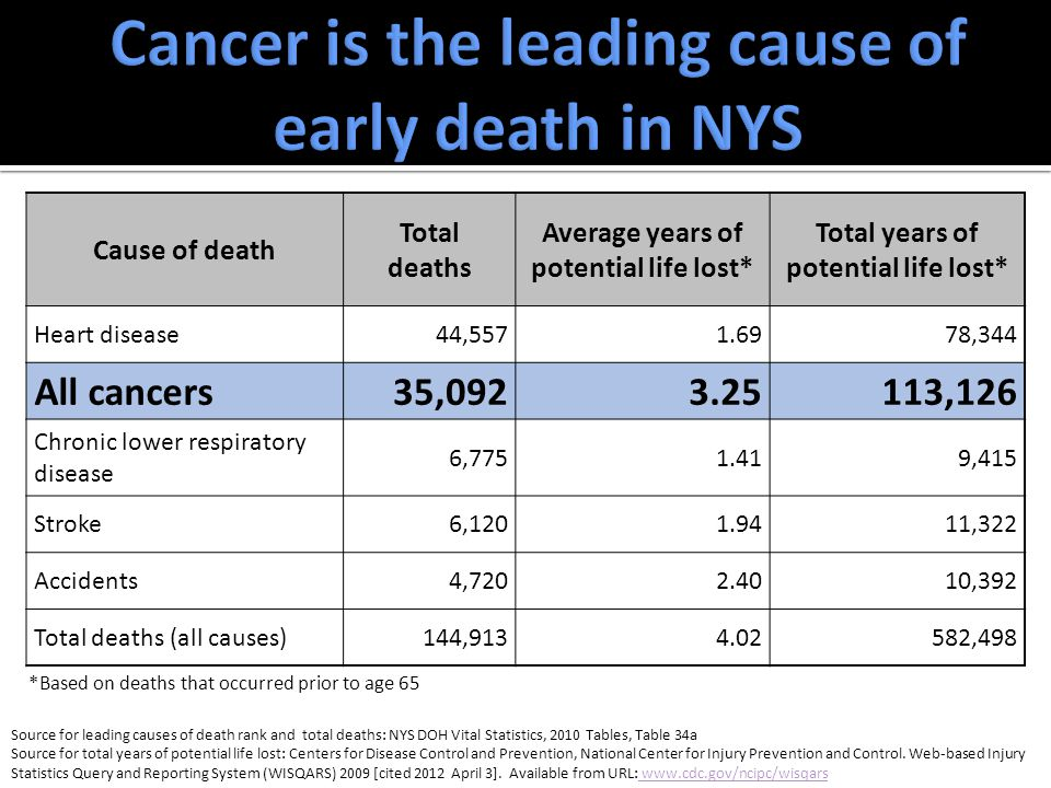 Cause of death Total deaths Average years of potential life lost* Total years of potential life lost* Heart disease44,5571.6978,344 All cancers35,0923.25113,126 Chronic lower respiratory disease 6,7751.419,415 Stroke6,1201.9411,322 Accidents4,7202.4010,392 Total deaths (all causes)144,9134.02582,498 *Based on deaths that occurred prior to age 65 Source for leading causes of death rank and total deaths: NYS DOH Vital Statistics, 2010 Tables, Table 34a Source for total years of potential life lost: Centers for Disease Control and Prevention, National Center for Injury Prevention and Control.