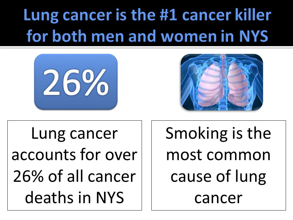 Smoking is the most common cause of lung cancer Lung cancer accounts for over 26% of all cancer deaths in NYS