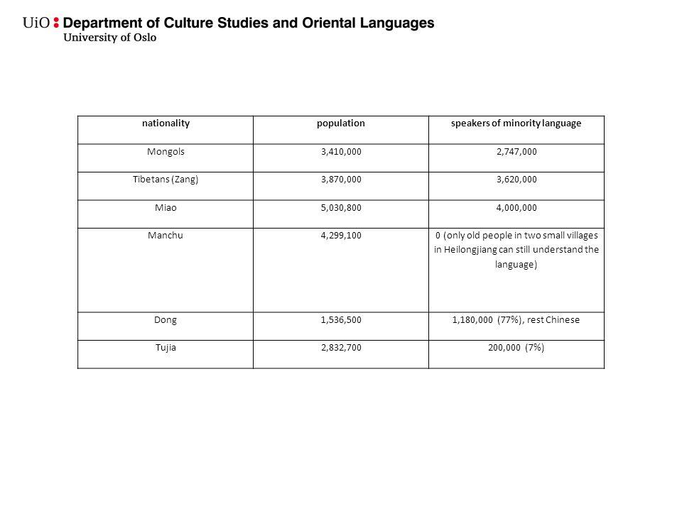 nationalitypopulationspeakers of minority language Mongols3,410,0002,747,000 Tibetans (Zang)3,870,0003,620,000 Miao5,030,8004,000,000 Manchu4,299,100