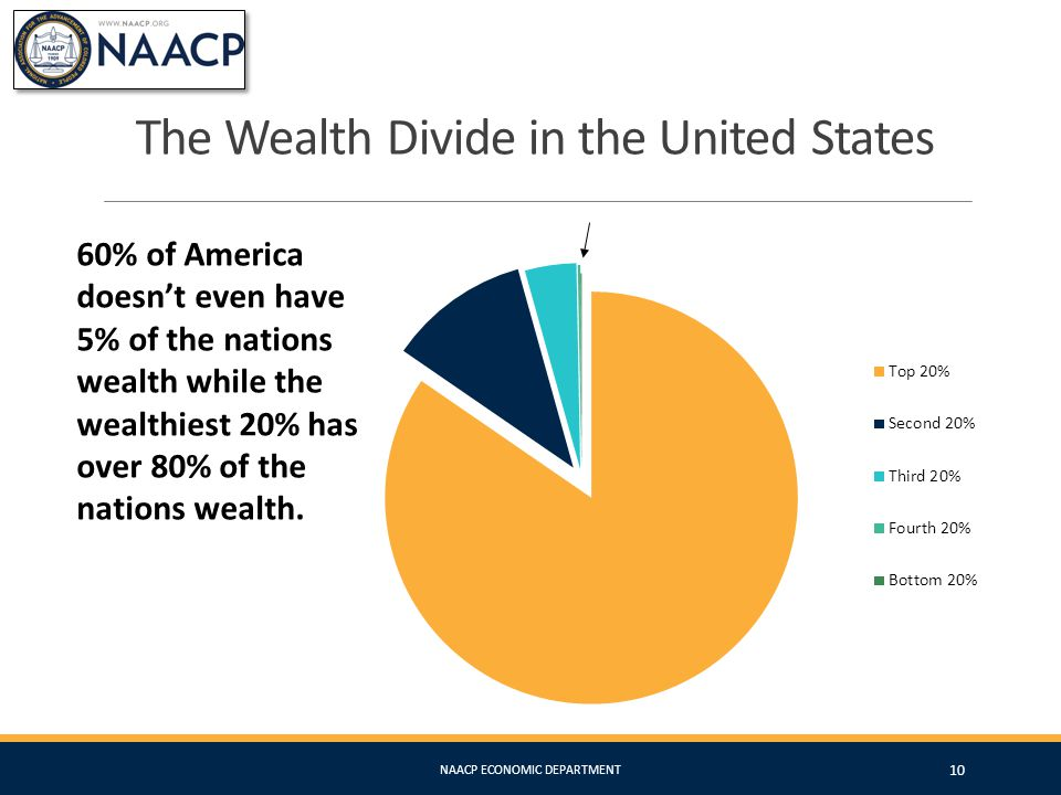 The Wealth Divide in the United States 60% of America doesn't even have 5% of the nations wealth while the wealthiest 20% has over 80% of the nations