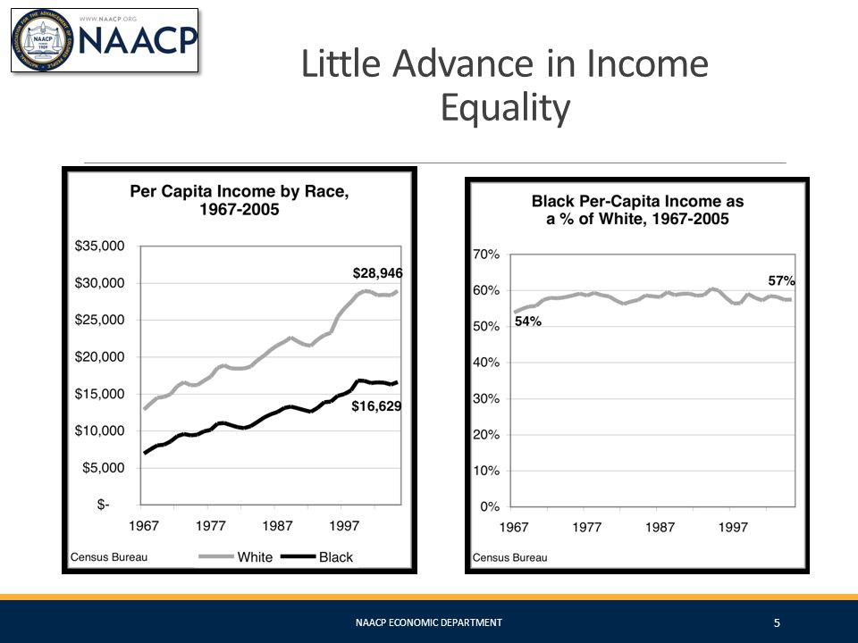 What Happened? The Great Regression NAACP ECONOMIC DEPARTMENT 6