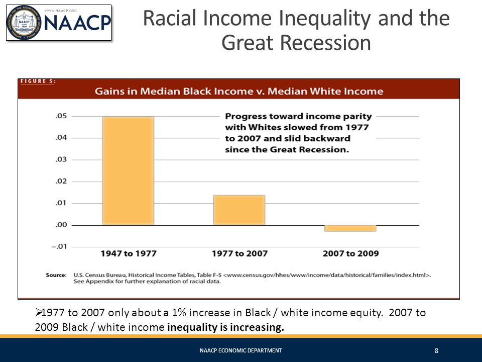 The Great Recession & The Racial Wealth Divide NAACP ECONOMIC DEPARTMENT 9