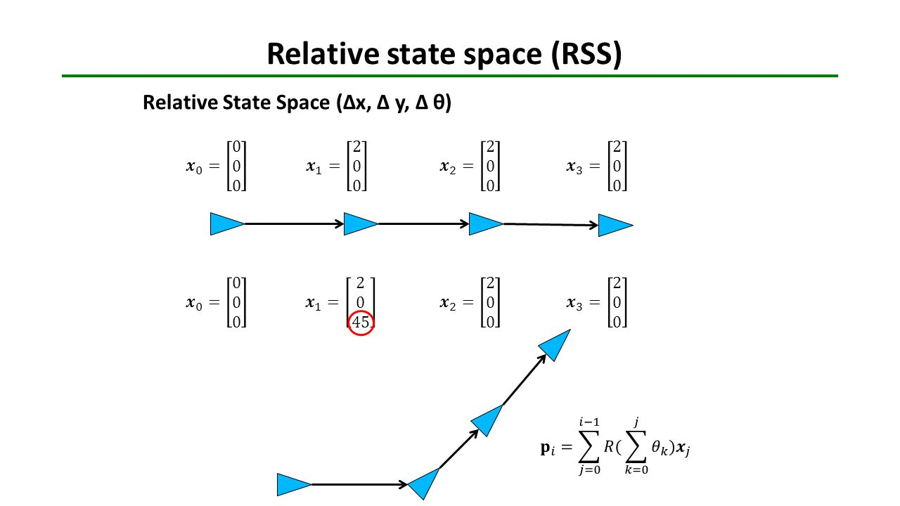 Relative state space (RSS) Relative State Space (Δx, Δ y, Δ θ)