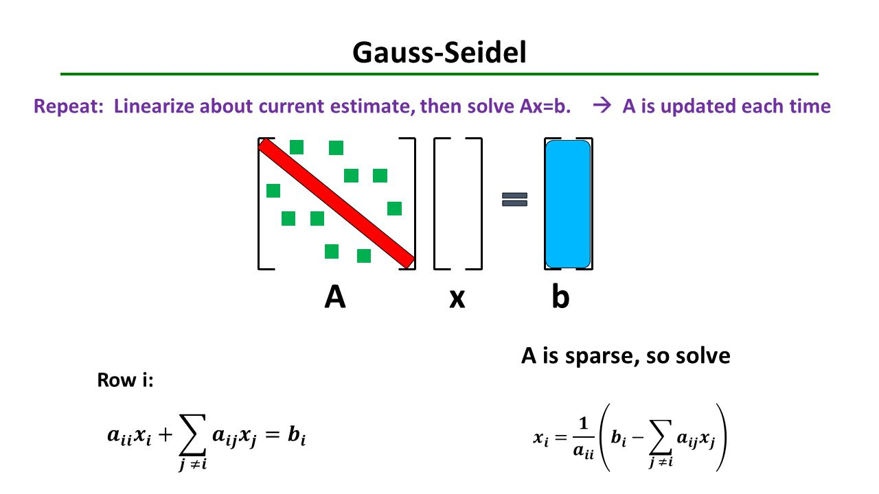 Gauss-Seidel Axb Repeat: Linearize about current estimate, then solve Ax=b.  A is updated each time