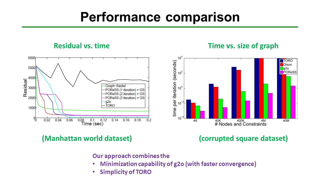 Performance comparison (Manhattan world dataset)(corrupted square dataset) Residual vs. timeTime vs. size of graph Our approach combines the Minimizat