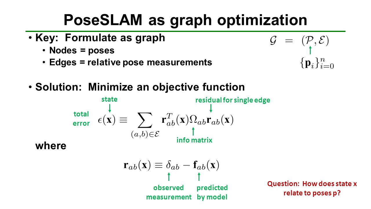 Key: Formulate as graph Nodes = poses Edges = relative pose measurements Solution: Minimize an objective function where PoseSLAM as graph optimization