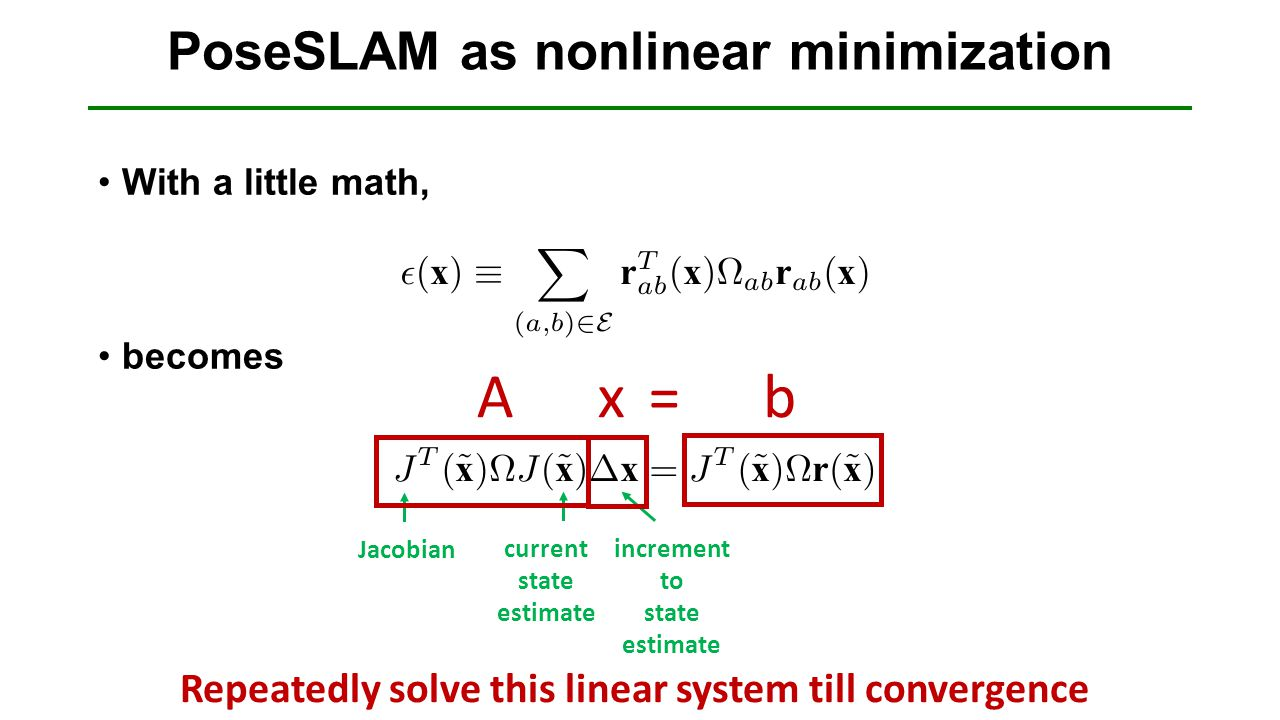 PoseSLAM as nonlinear minimization With a little math, becomes Jacobian current state estimate increment to state estimate Ax=b Repeatedly solve this
