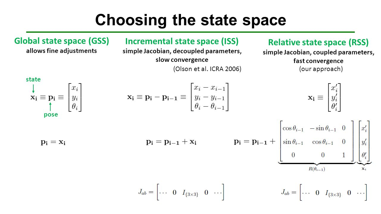 Choosing the state space Global state space (GSS) allows fine adjustments Incremental state space (ISS) simple Jacobian, decoupled parameters, slow co