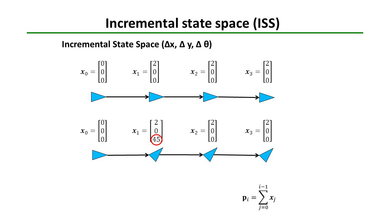Incremental state space (ISS) Incremental State Space (Δx, Δ y, Δ θ)