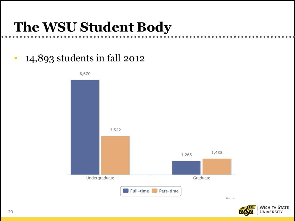 20 The WSU Student Body 14,893 students in fall 2012