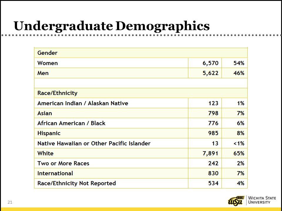 21 Undergraduate Demographics