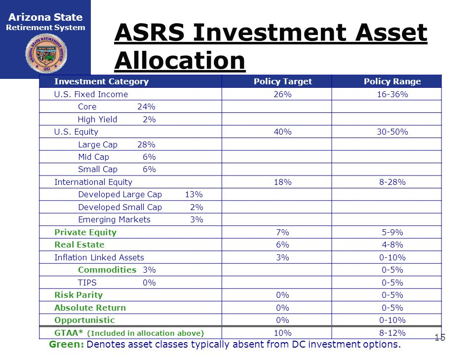 Arizona State Retirement System ASRS Investment Asset Allocation 15 Investment CategoryPolicy TargetPolicy Range U.S.