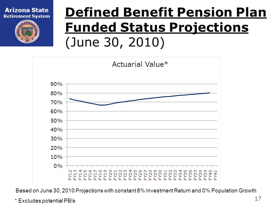 Arizona State Retirement System Defined Benefit Pension Plan Funded Status Projections (June 30, 2010) 17 Based on June 30, 2010 Projections with constant 8% Investment Return and 0% Population Growth Actuarial Value* * Excludes potential PBIs