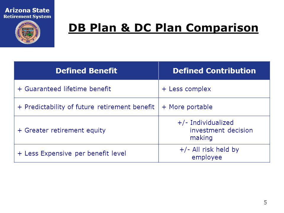 Arizona State Retirement System 5 DB Plan & DC Plan Comparison Defined BenefitDefined Contribution + Guaranteed lifetime benefit+ Less complex + Predictability of future retirement benefit+ More portable + Greater retirement equity +/- Individualized investment decision making + Less Expensive per benefit level +/- All risk held by employee