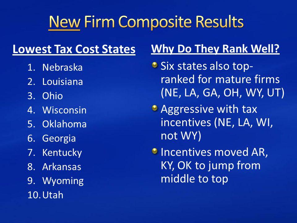 Lowest Tax Cost States 1.Nebraska 2.Louisiana 3.Ohio 4.Wisconsin 5.Oklahoma 6.Georgia 7.Kentucky 8.Arkansas 9.Wyoming 10.Utah Why Do They Rank Well.