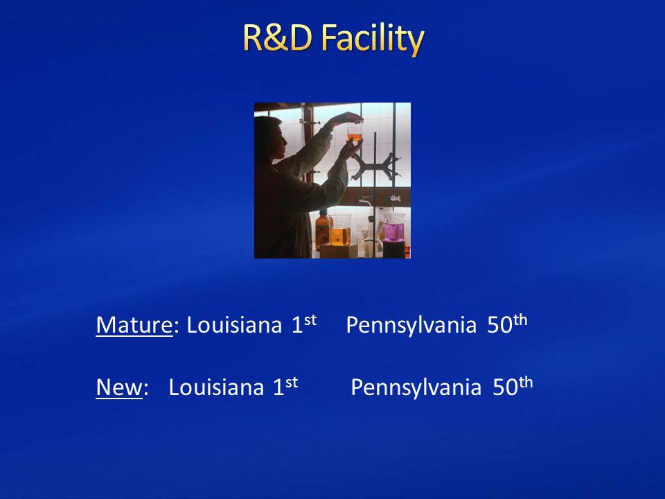 Mature: Louisiana 1 st Pennsylvania 50 th New: Louisiana 1 st Pennsylvania 50 th