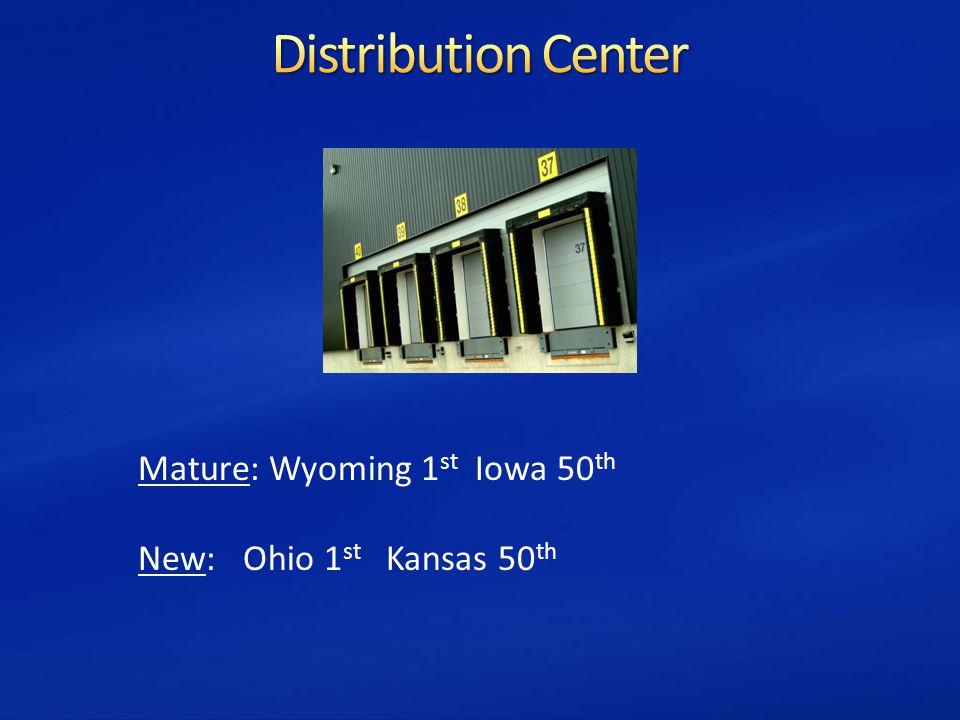Mature: Wyoming 1 st Iowa 50 th New: Ohio 1 st Kansas 50 th