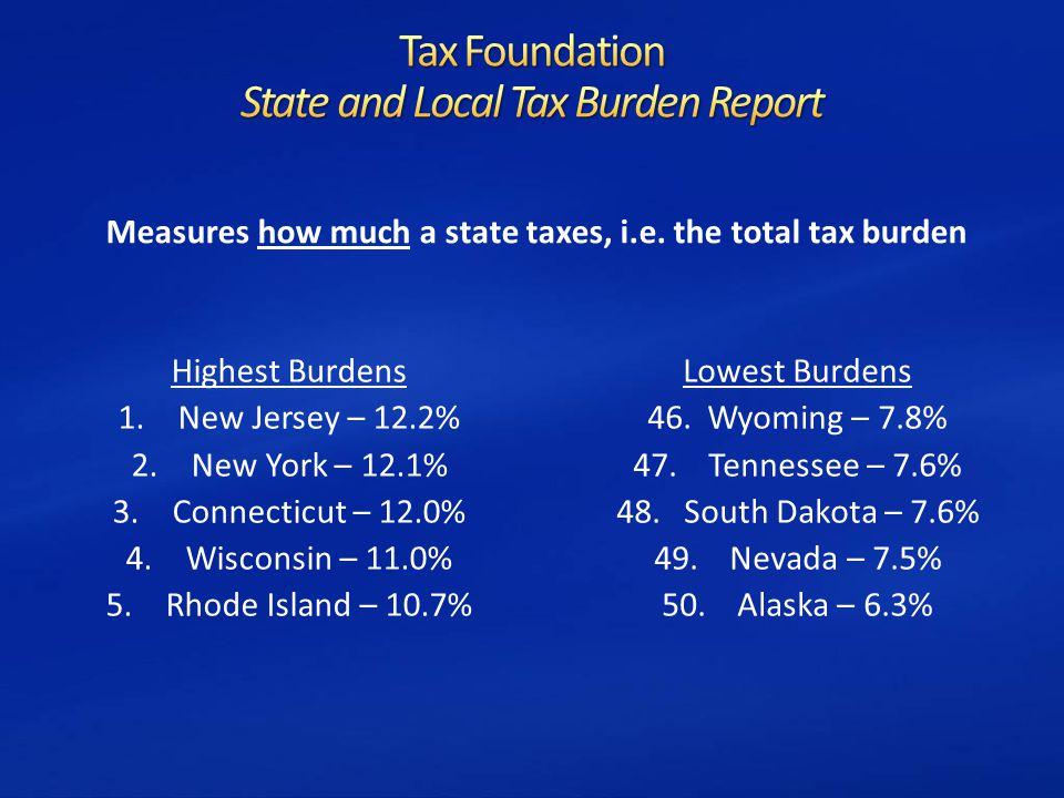 Highest Burdens 1.New Jersey – 12.2% 2.New York – 12.1% 3.Connecticut – 12.0% 4.Wisconsin – 11.0% 5.Rhode Island – 10.7% Lowest Burdens 46.Wyoming – 7.8% 47.