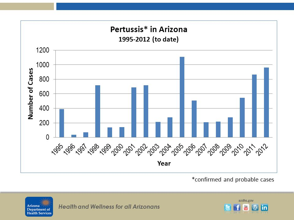 Health and Wellness for all Arizonans azdhs.gov Pertussis in Arizona 2012 (preliminary) 962 cases 507 confirmed 455 probable 2011 867 cases 160 confirmed 707 probable