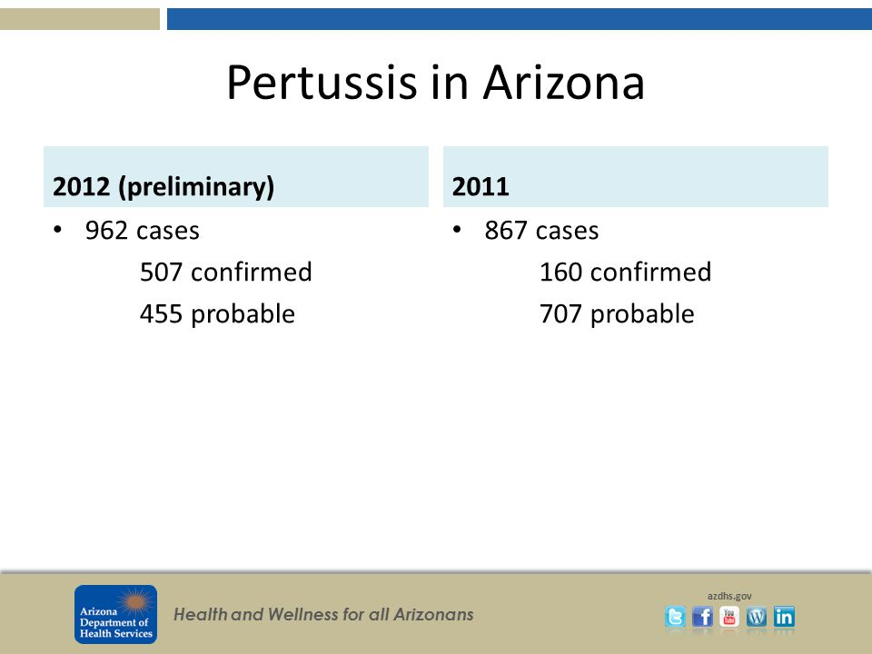 Health and Wellness for all Arizonans azdhs.gov Rocky Mountain Spotted Fever Update 43 cases (3 deaths) reported in 2012 287 suspect cases still under investigation Statewide plan CDC best practices for prevention and spread In-service training at hospitals Ensure continuity of care for transfer cases from tribal health facilities
