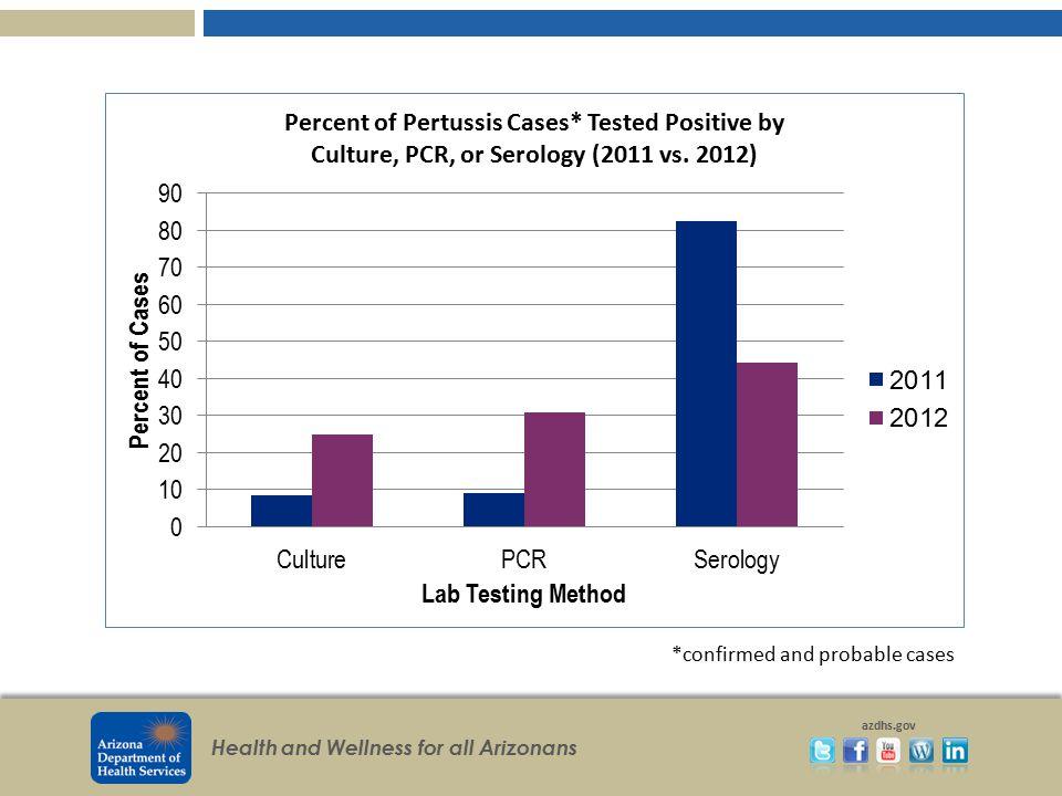 Health and Wellness for all Arizonans azdhs.gov Arizona 5-Year Emergent HIV/AIDS Case Rate Trend 139