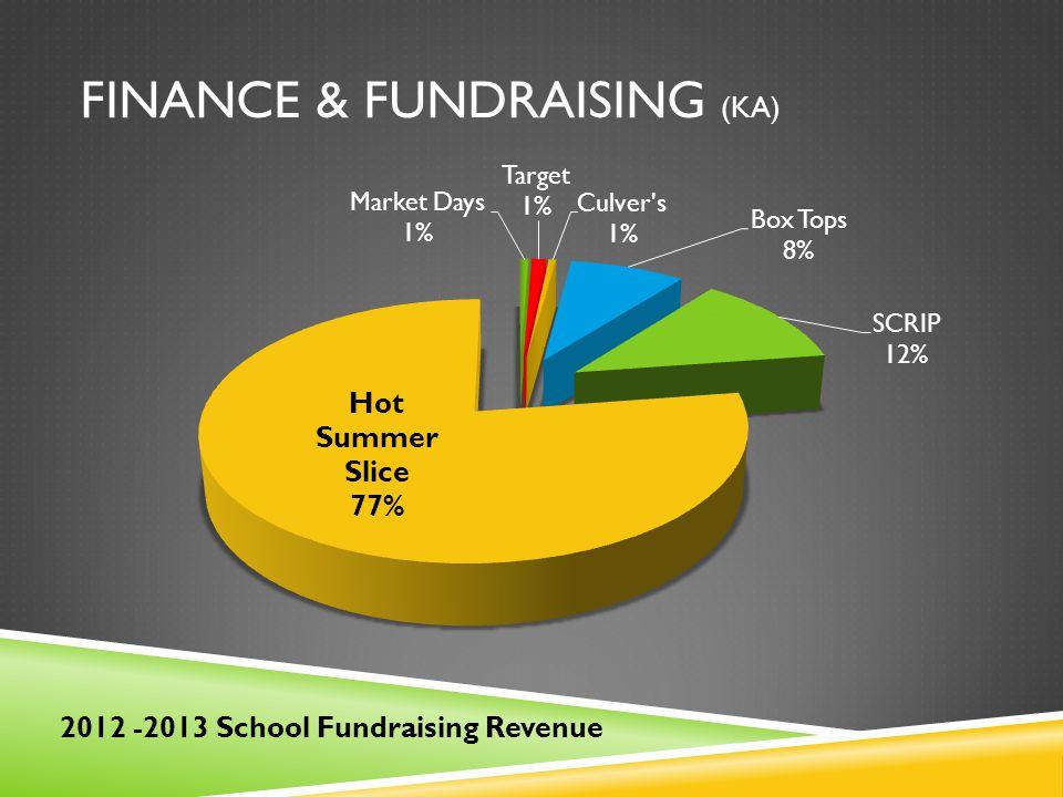 FINANCE & FUNDRAISING (KA) 2012 -2013 School Fundraising Revenue