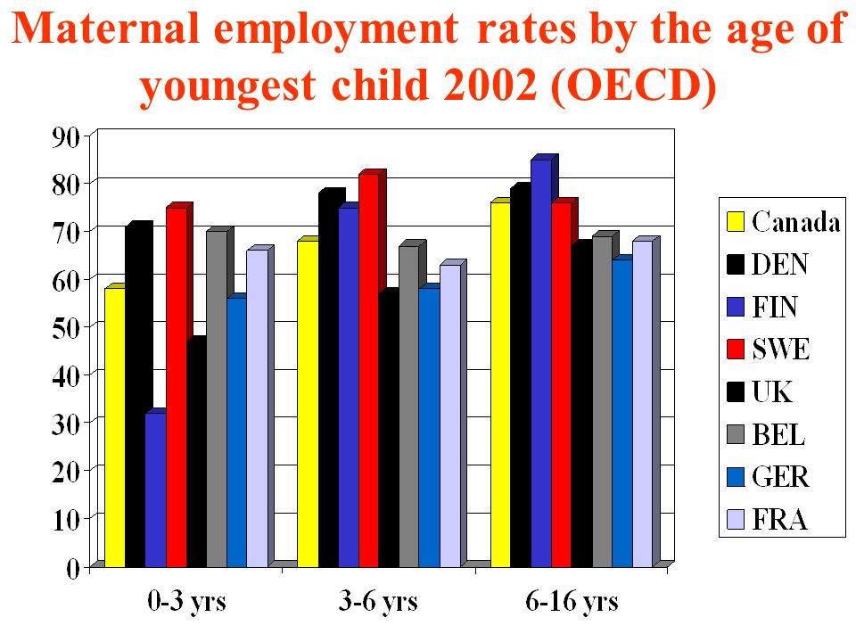 Maternal employment rates by the age of youngest child 2002 (OECD)