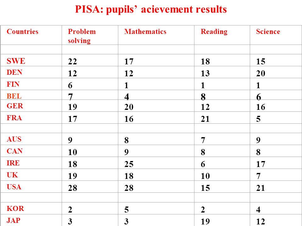 PISA: pupils' acievement results CountriesProblem solving MathematicsReadingScience SWE 22171815 DEN 12 1320 FIN 6767 1414 1818 1616 BEL GER 19201216 FRA 1716215 AUS 9879 CAN 10988 IRE 1825617 UK 1918107 USA 28 1521 KOR 2524 JAP 331912