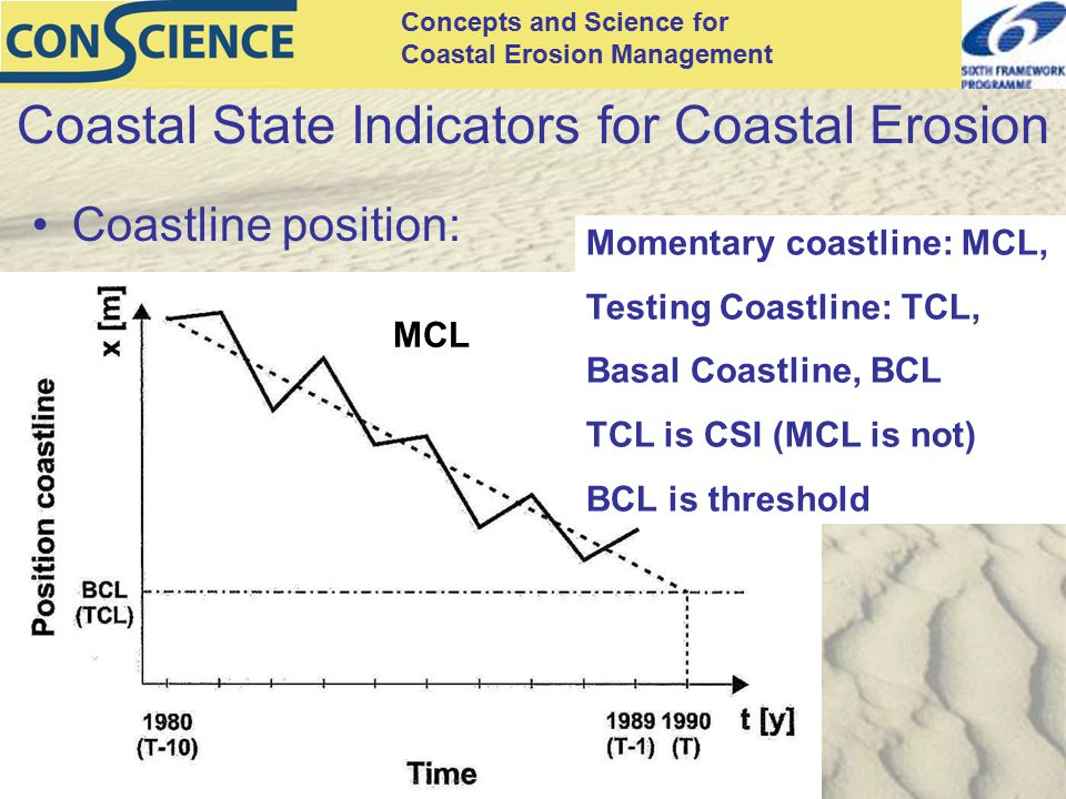 Concepts and Science for Coastal Erosion Management Coastal State Indicators for Coastal Erosion Coastline position: MCL Momentary coastline: MCL, Testing Coastline: TCL, Basal Coastline, BCL TCL is CSI (MCL is not) BCL is threshold