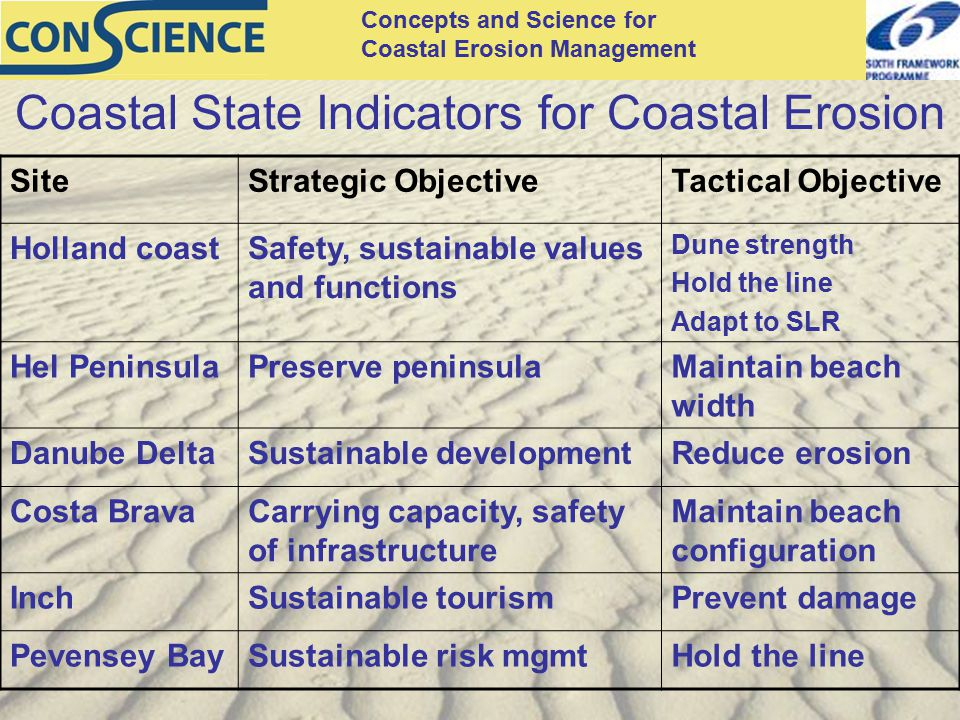 Concepts and Science for Coastal Erosion Management Coastal State Indicators for Coastal Erosion SiteStrategic ObjectiveTactical Objective Holland coa