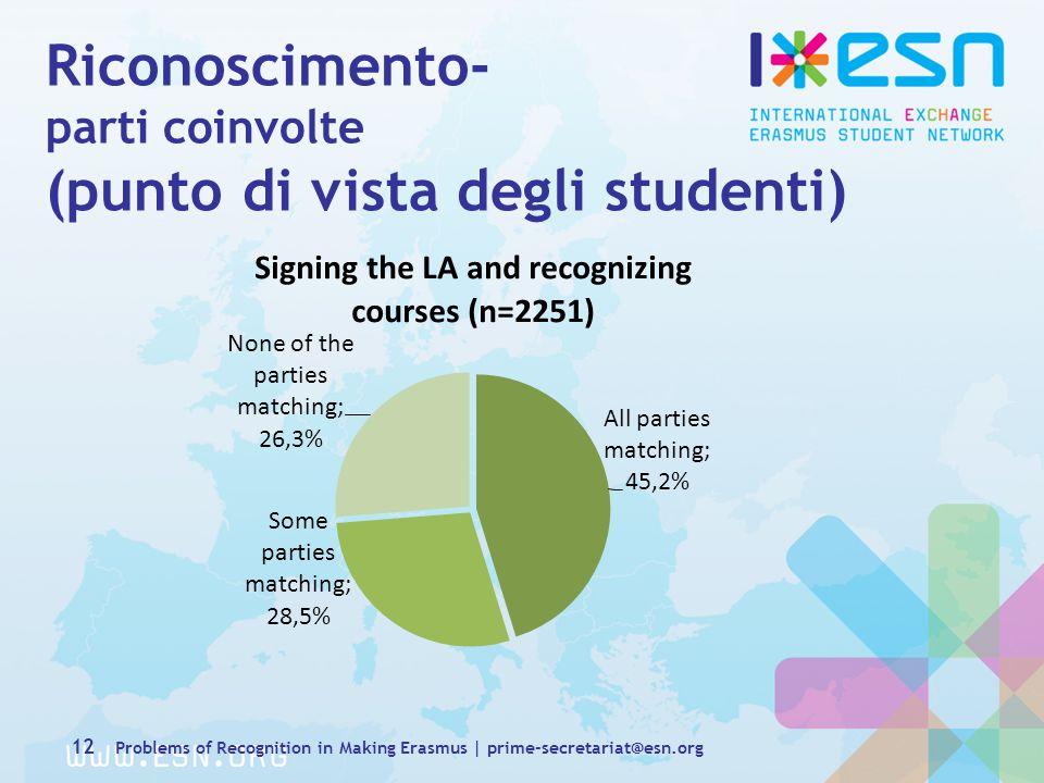 Riconoscimento- parti coinvolte (punto di vista degli studenti) 12 Problems of Recognition in Making Erasmus | prime-secretariat@esn.org