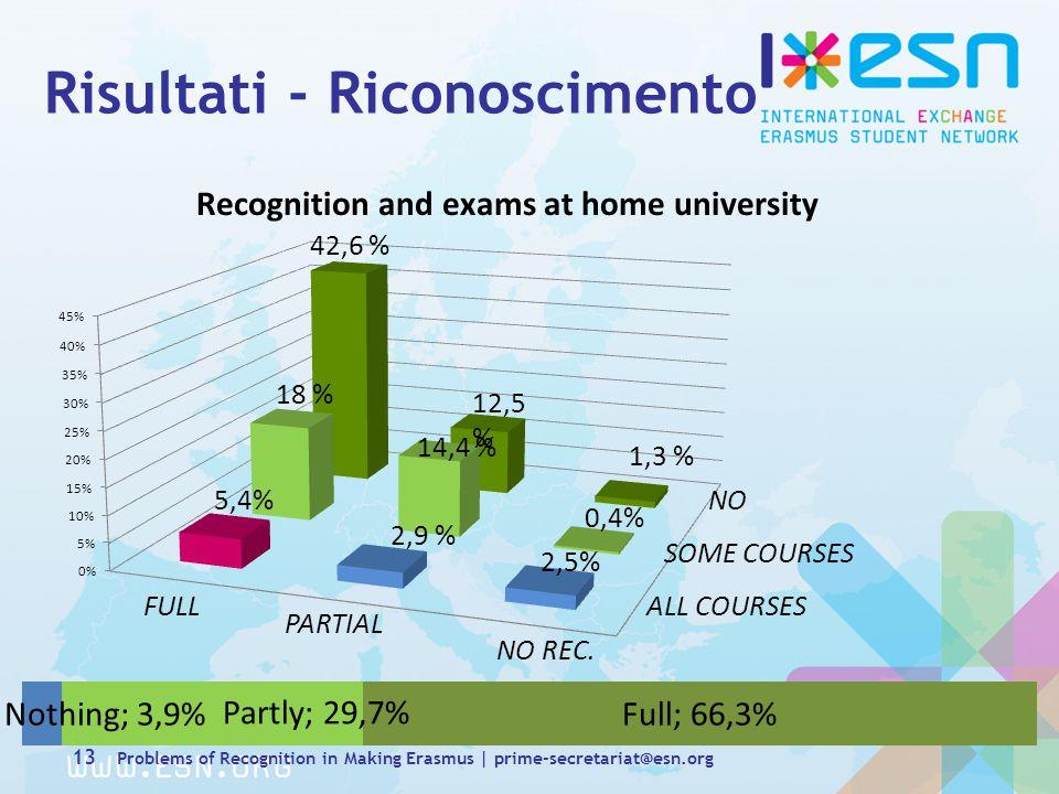 Risultati - Riconoscimento SOME COURSES ALL COURSES PARTIAL FULL 13 Problems of Recognition in Making Erasmus | prime-secretariat@esn.org