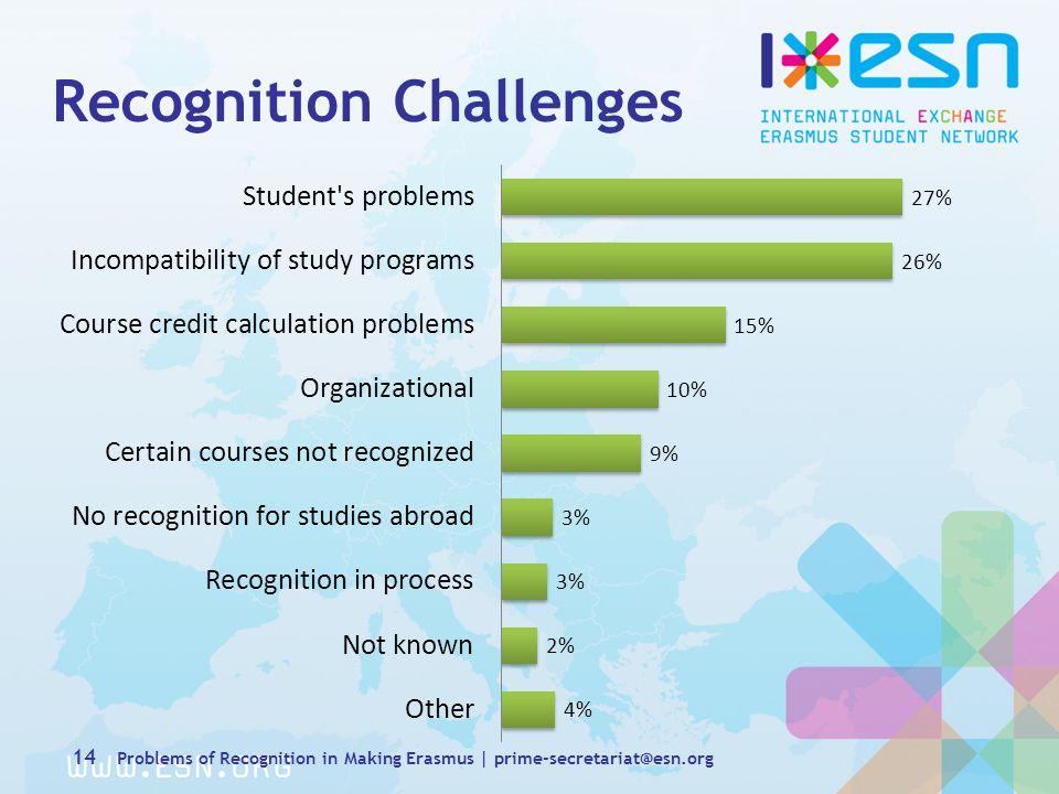 Recognition Challenges 14 Problems of Recognition in Making Erasmus | prime-secretariat@esn.org
