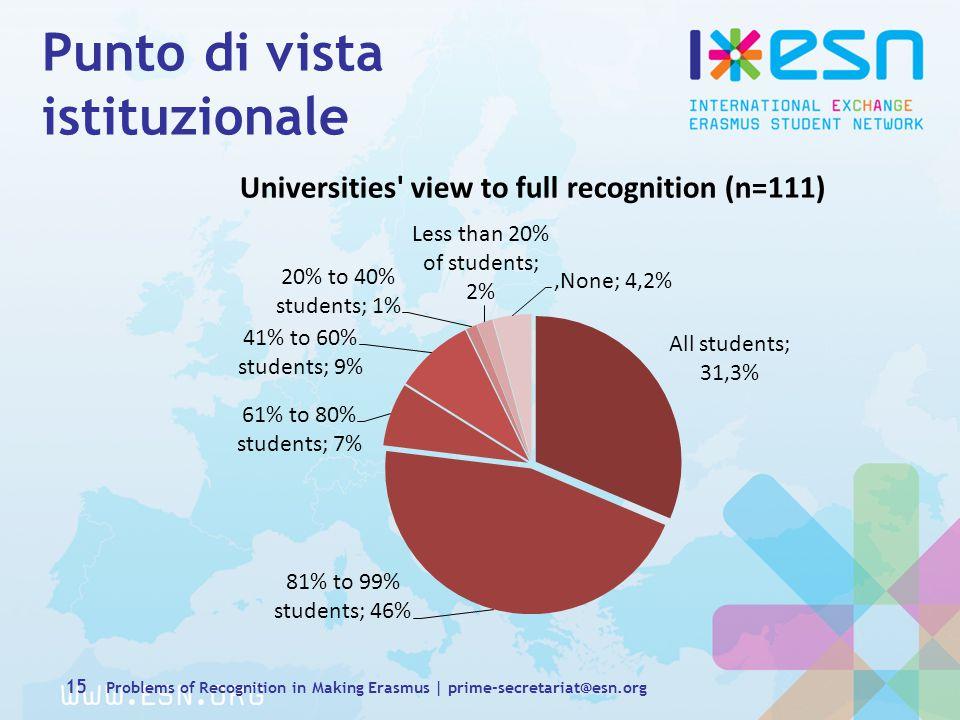 Punto di vista istituzionale 15 Problems of Recognition in Making Erasmus | prime-secretariat@esn.org