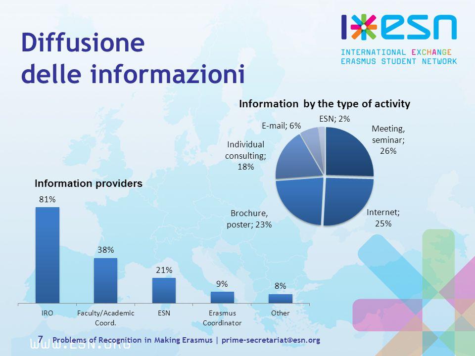 Diffusione delle informazioni Information providers 7 Problems of Recognition in Making Erasmus | prime-secretariat@esn.org