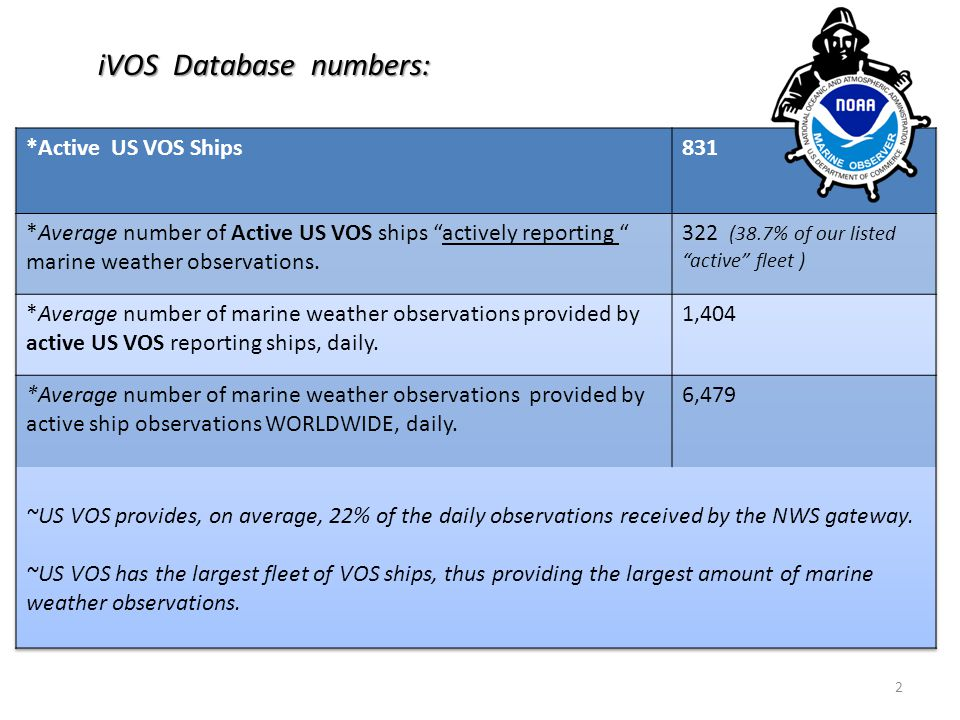 3 Eight classes of ships are in the international VOS scheme.