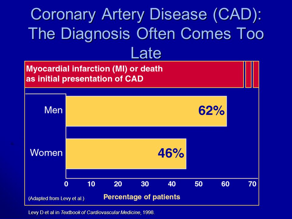Coronary Artery Disease (CAD): The Diagnosis Often Comes Too Late (Adapted from Levy et al.) Levy D et al in Textbook of Cardiovascular Medicine, 1998.