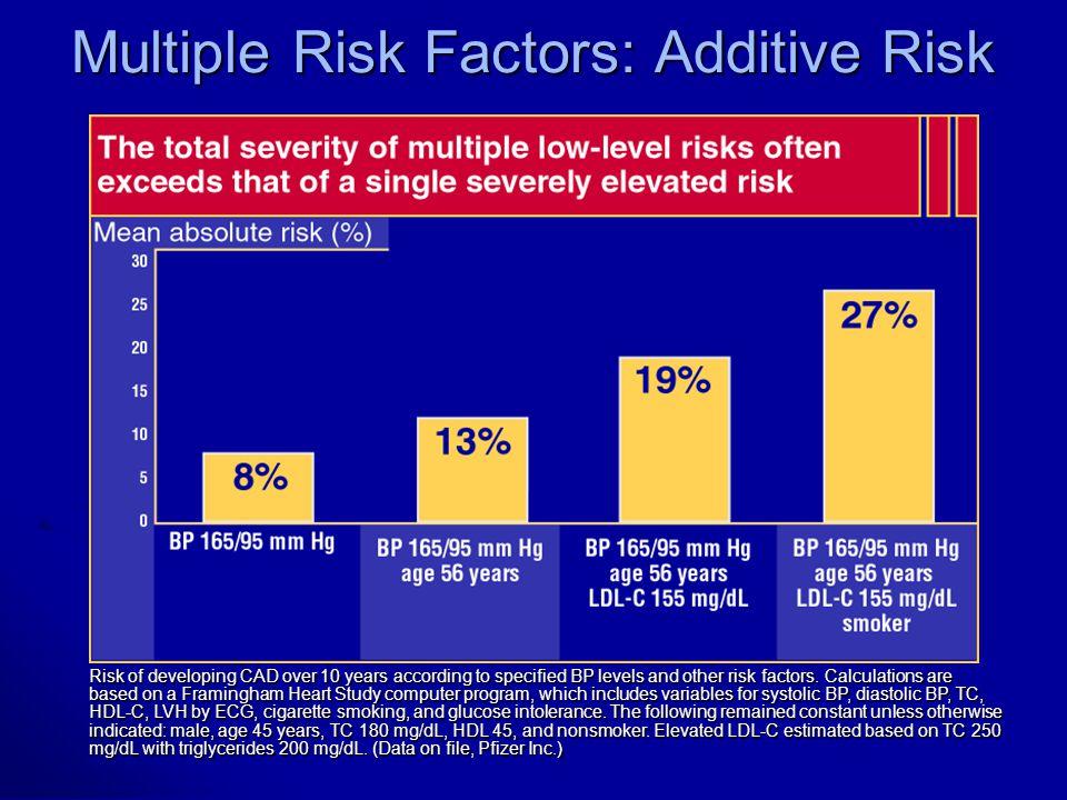Multiple Risk Factors: Additive Risk Grundy SM et al, J Am Coll Cardiol, 1999; Data on file, Pfizer Inc., New York, NY.