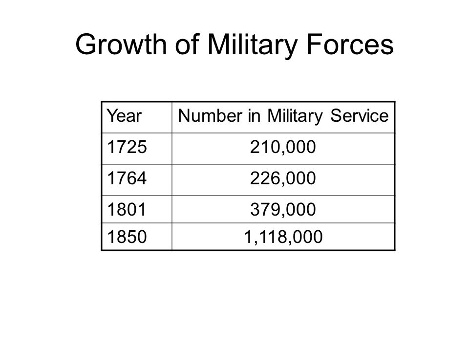 Growth of Military Forces YearNumber in Military Service 1725210,000 1764226,000 1801379,000 18501,118,000