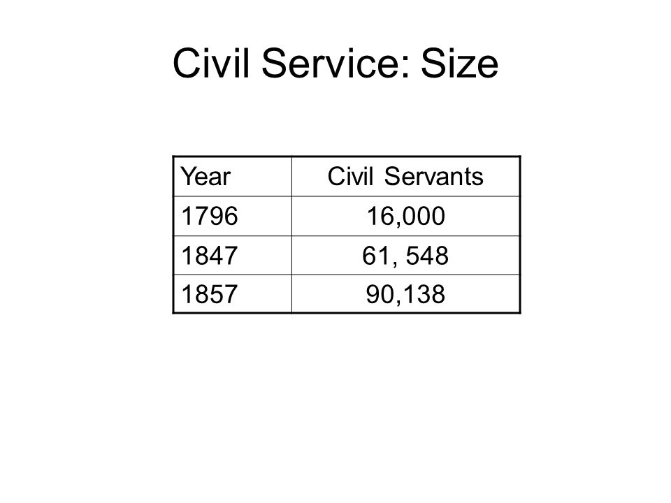 Civil Service: Size YearCivil Servants 179616,000 184761, 548 185790,138