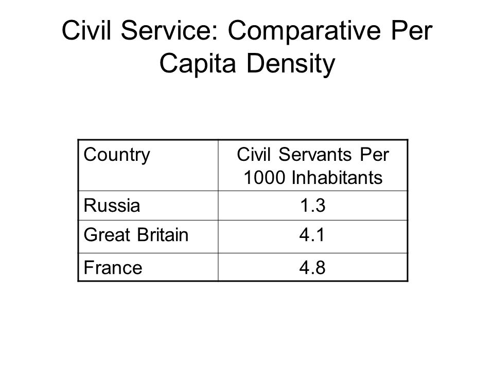 Civil Service: Comparative Per Capita Density CountryCivil Servants Per 1000 Inhabitants Russia1.3 Great Britain4.1 France4.8