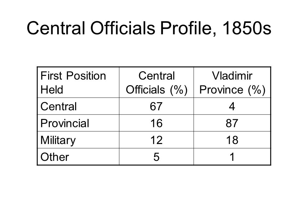 Central Officials Profile, 1850s First Position Held Central Officials (%) Vladimir Province (%) Central674 Provincial1687 Military1218 Other51