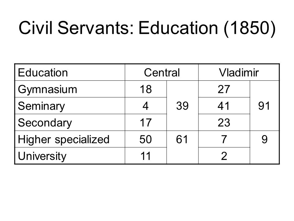 Civil Servants: Education (1850) EducationCentralVladimir Gymnasium18 39 27 91 Seminary441 Secondary1723 Higher specialized506179 University112
