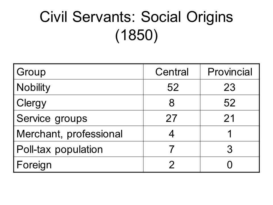 Civil Servants: Social Origins (1850) GroupCentralProvincial Nobility 5223 Clergy852 Service groups2721 Merchant, professional41 Poll-tax population73 Foreign20
