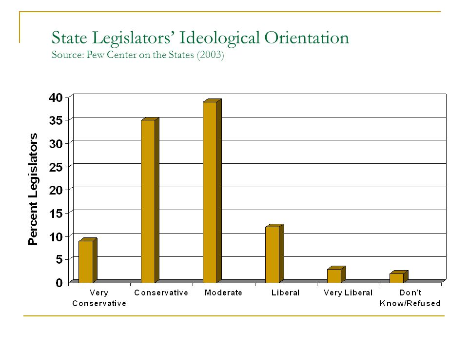State Legislators' Ideological Orientation Source: Pew Center on the States (2003)